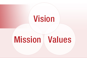 Vision,Mission,Values